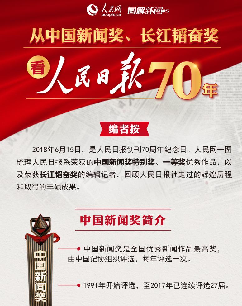 图解:从中国新闻奖、长江韬奋奖看人民日报70年