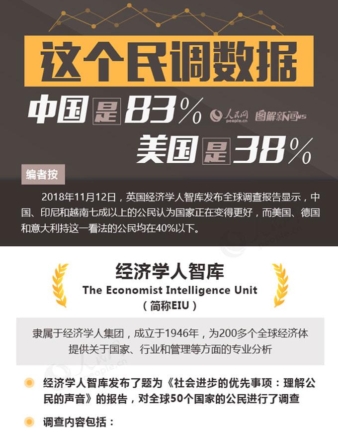图解:这个民调数据,中国是83%,美国是38%